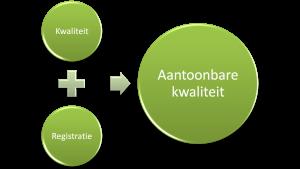 registreren_van_kwaliteit